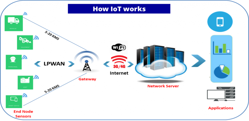 Vehicle Tracking Device >> IoT - mutelcor
